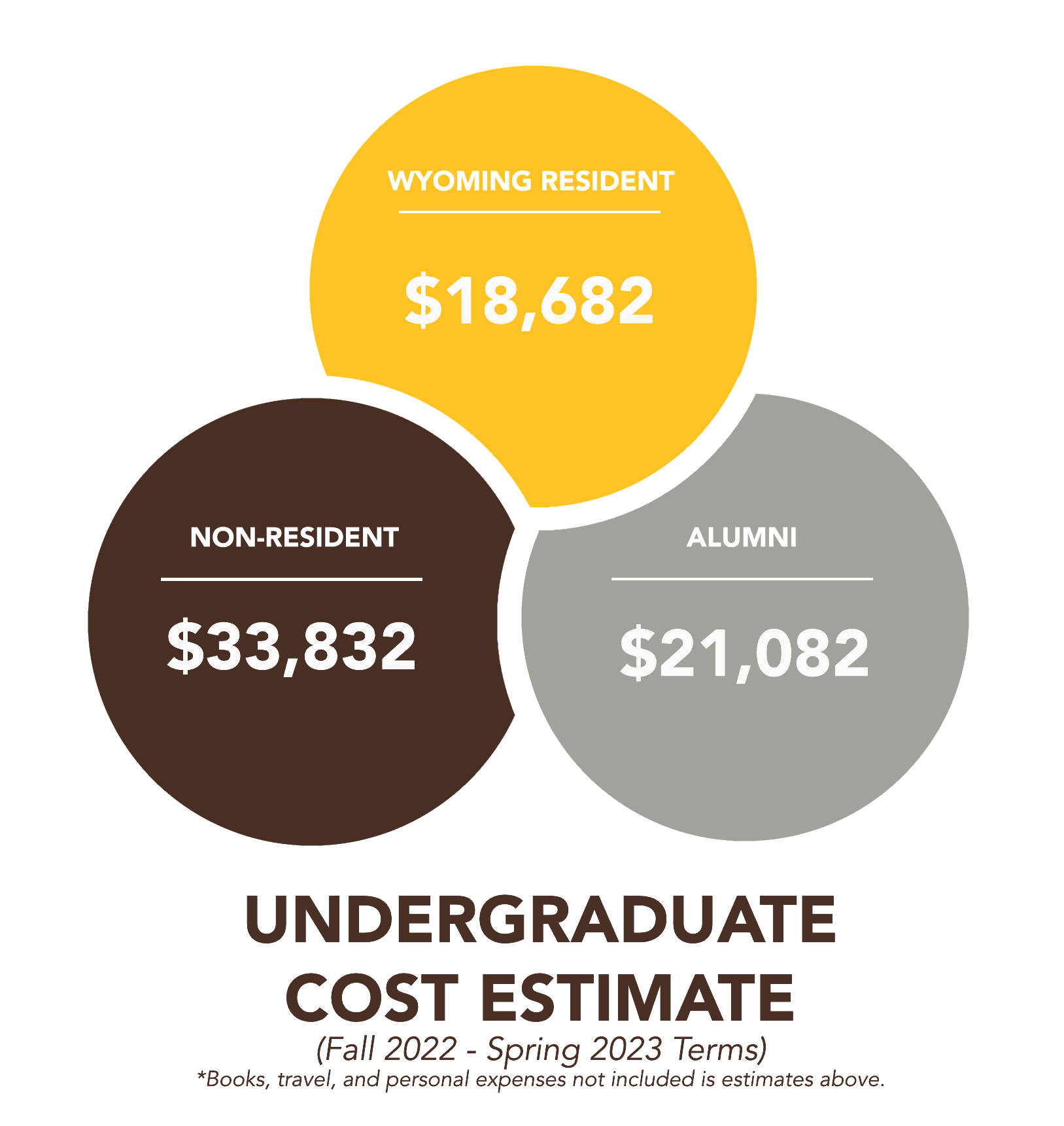 Cost of Attendance | Scholarships & Financial Aid | University of
