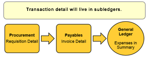 Transaction detail